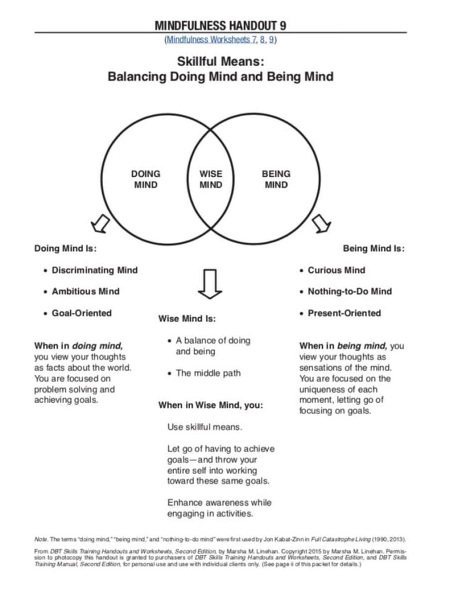 Dbt Mindfulness Being Vs Doing Mind Dialectical Behavioral Training